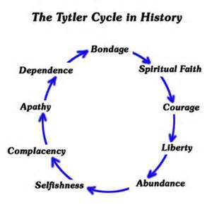 Tytler Cycle in History