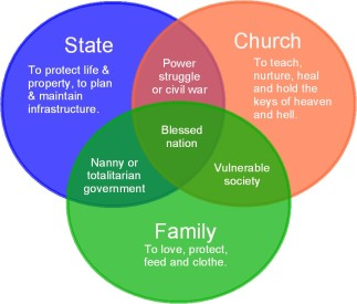 church-state-family